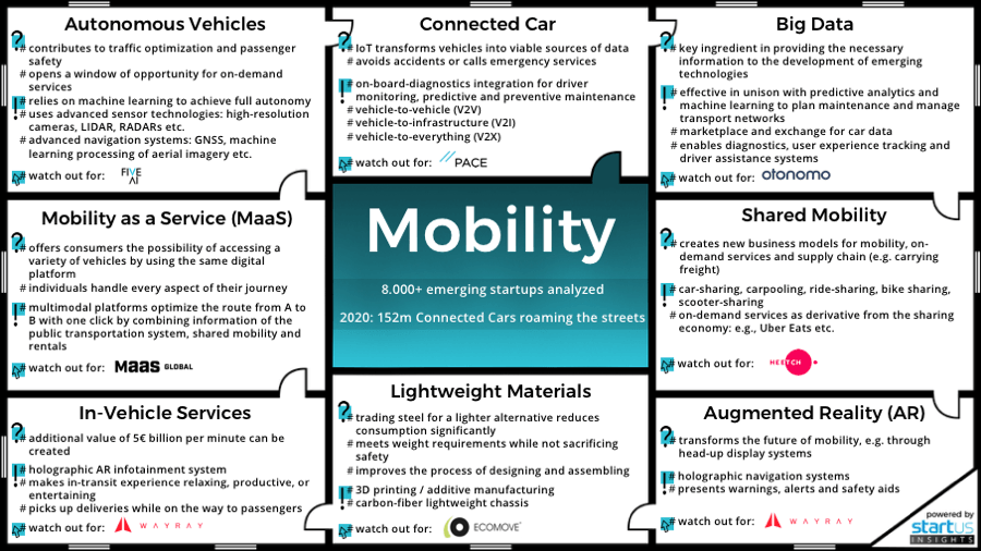 Mobility Innovation Map StartUs Insights 900 506